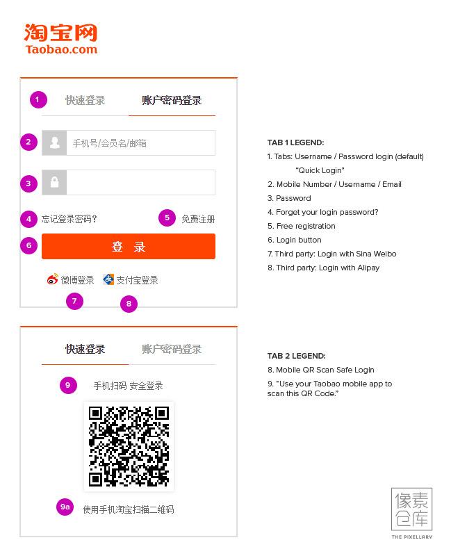 Chinese UI Analysis: Login forms